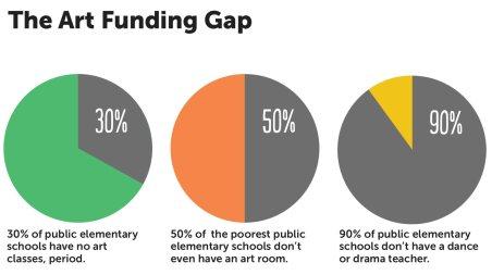 Art_Funding_Gap